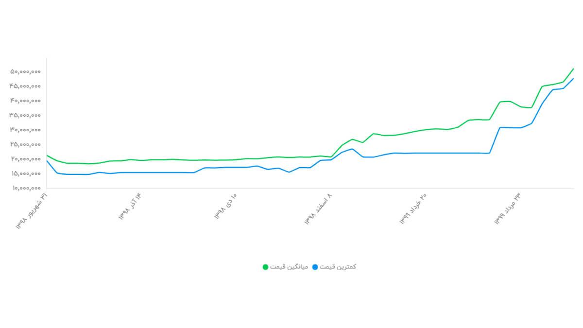 نمودار تغییر قیمت گوشی آیفون 11 pro ظرفیت 512