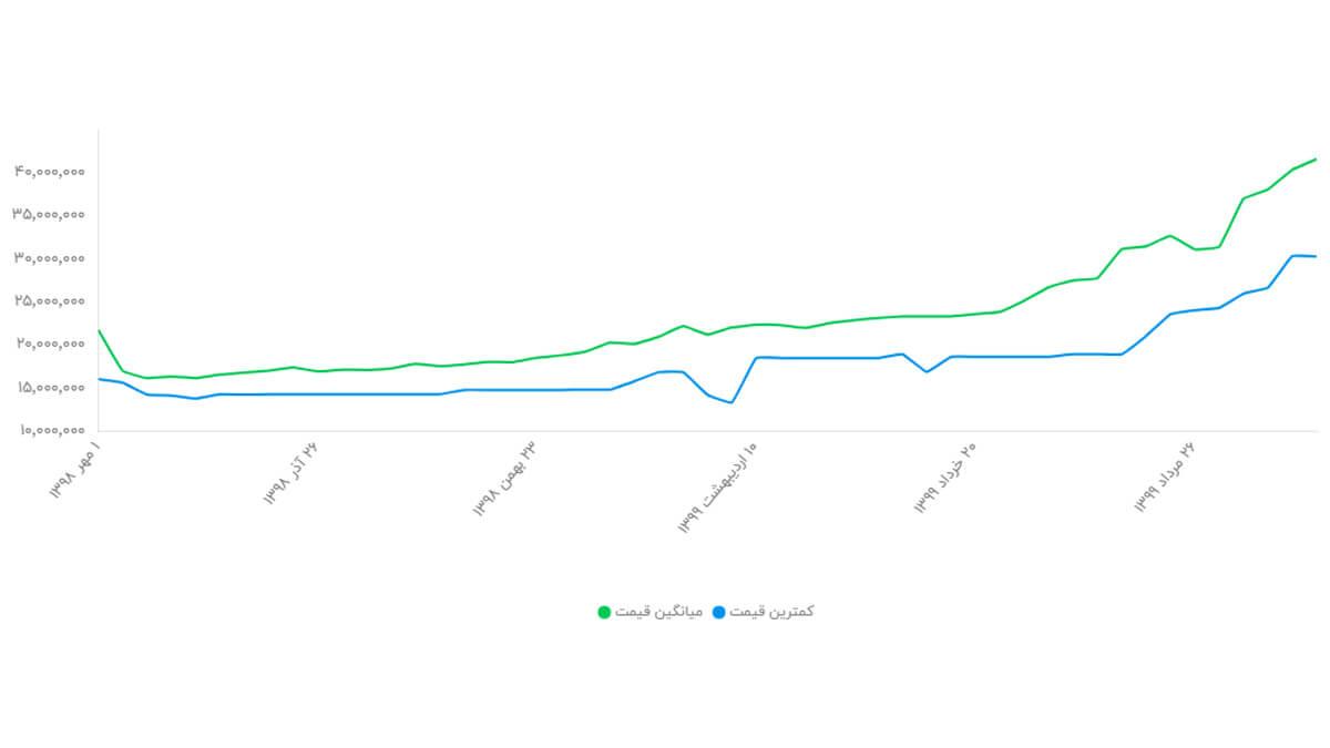 نمودار تغییر قیمت گوشی آیفون 11 pro max ظرفیت 64