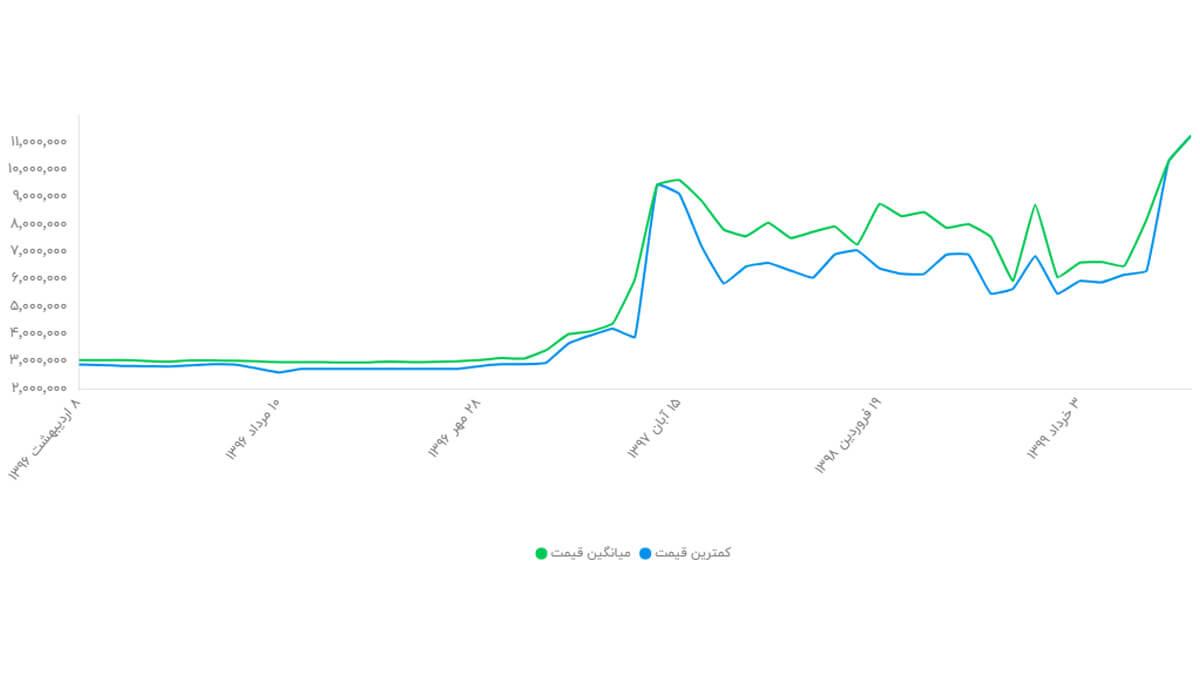 نمودار تغییر قیمت گوشی آیفون 7 PLUS ظرفیت 32