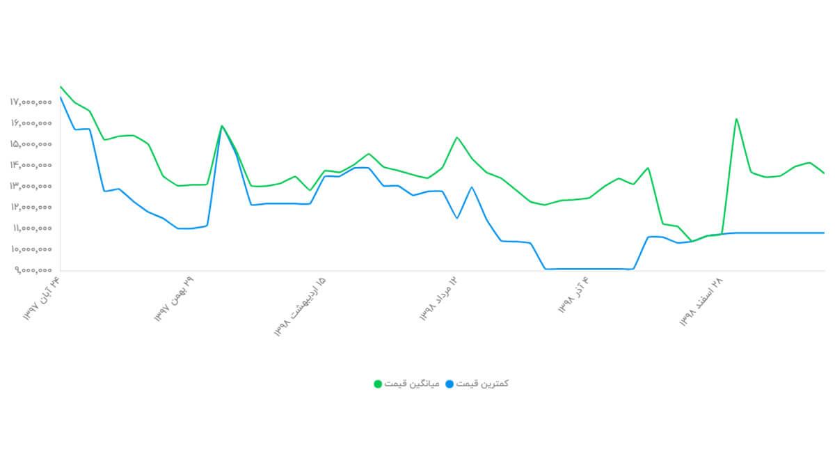 نمودار تغییر قیمت گوشی آیفون XR ظرفیت 256