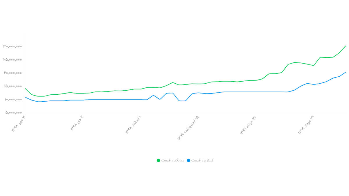 نمودار تغییر قیمت گوشی آیفون 11 ظرفیت 128