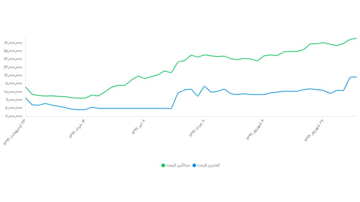 نمودار تغییر قیمت گوشی آیفون SE 2020 ظرفیت 64